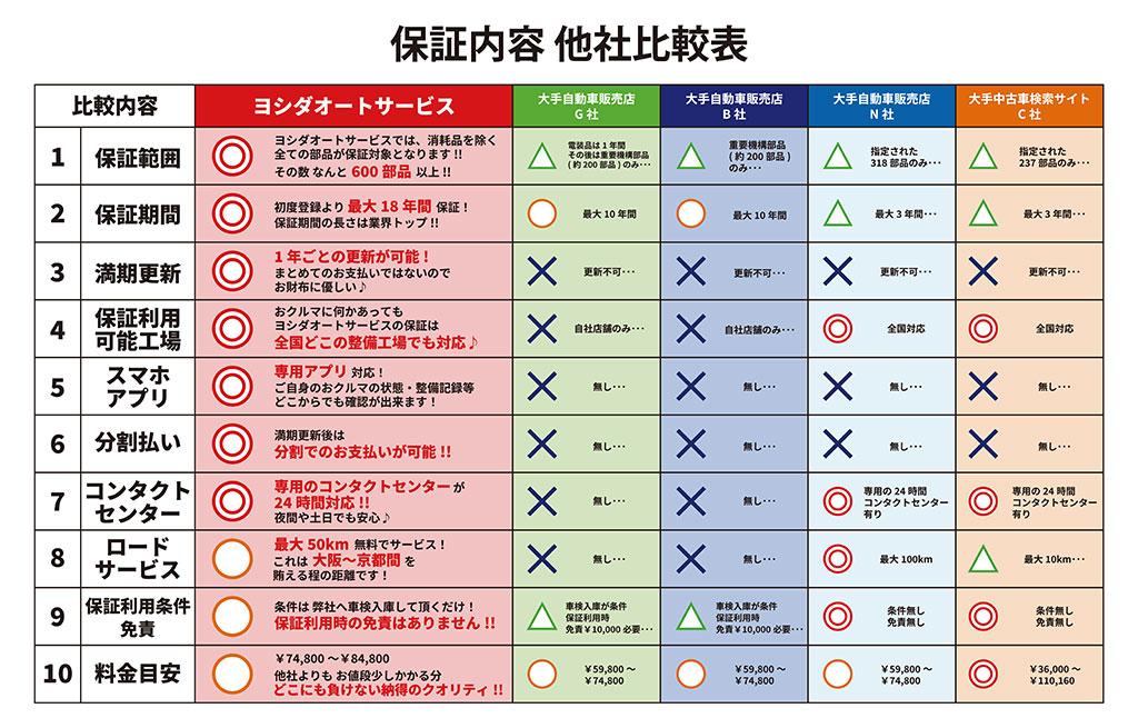 ヨシダオートサービス充実の安心保証-他社比較